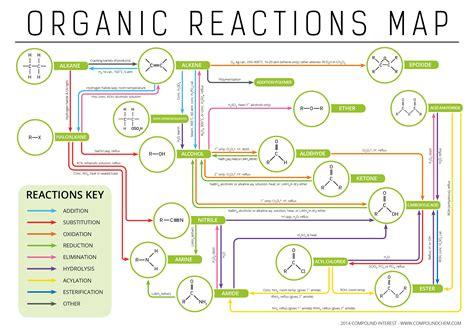 organic chemistry opinions on organic reactions