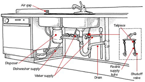 picture diagram of sink plumbing with garbage disposal