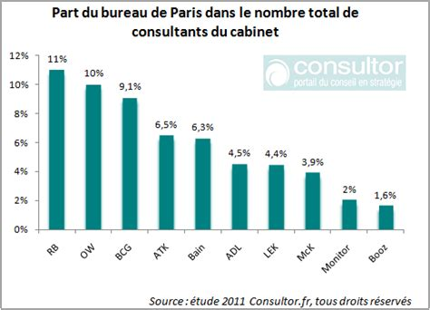 quelles places tiennent les bureaux parisiens des cabinets de conseil en strat 233 gie