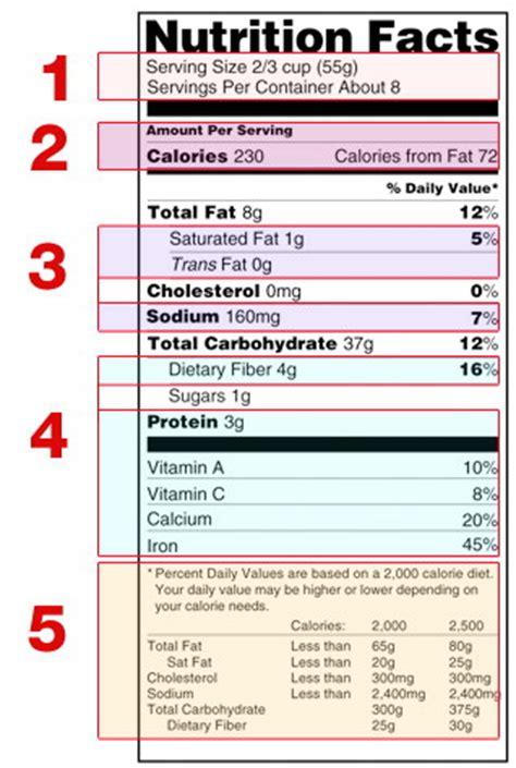 my reading info understanding food nutrition labels