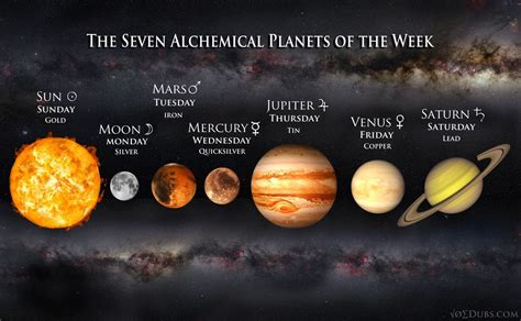 the seven alchemical metals planets of the week