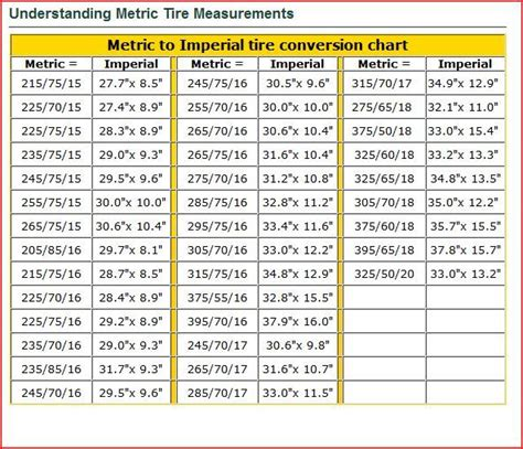 metric vs imperial 1000 ideas about imperial to metric conversion on