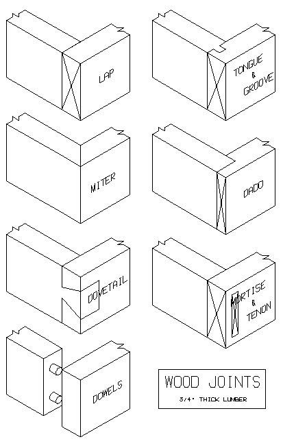 types of woodwork joints welcome wood working