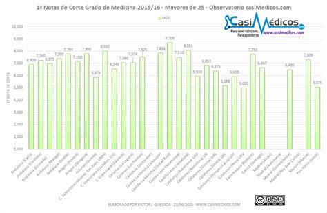notas corte valencia notas de corte de medicina 2015 2016 mayores de 25 a 241 os