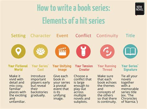 how to write picture books how to write a book series 10 tips for success now novel
