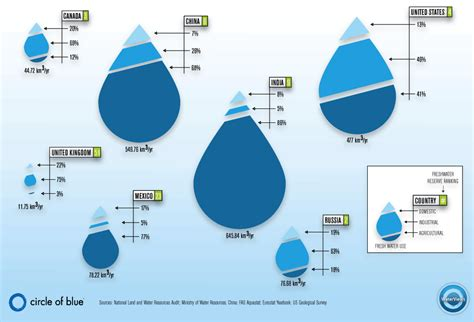 water uses water civic issues environment