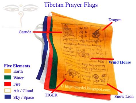 buddhist color meaning i this will and both tibetan prayer flags
