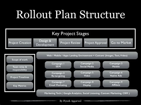 it rollout plan template plan template