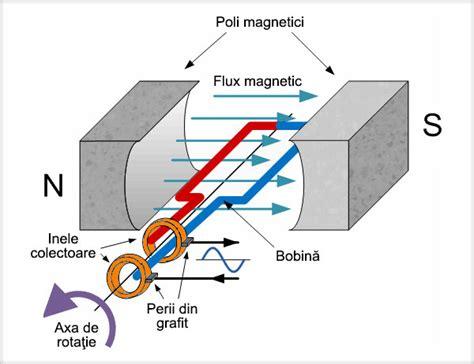 Motorul Electric by Forţa Electromagnetică Motorul Electric Inducţia