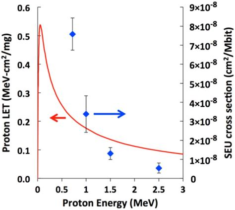 Proton Energy by Srim Simulated Proton Let And Measured Seu Cross Sections