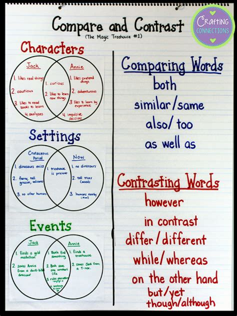 compare and contrast picture books crafting connections compare and contrast address the