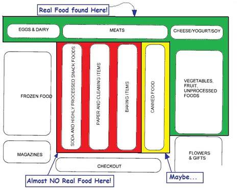 grocery store floor plan medicine in plain words dr ken s outer wall diet plan