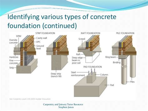 image gallery house foundation types