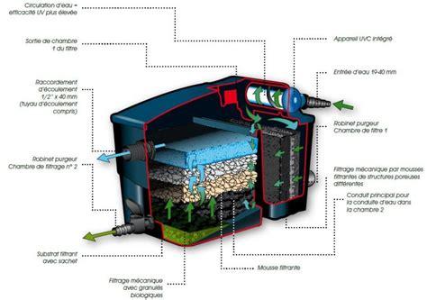 kit filtration complet pour bassin filtramax 12500 ubbink