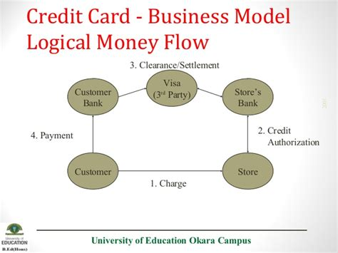how credit card company make money e payment methods