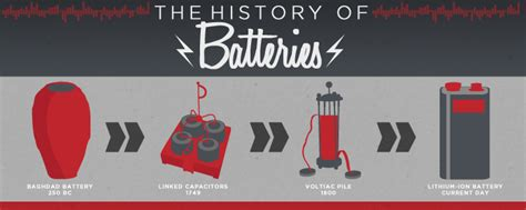 the history of the history of batteries standard battery