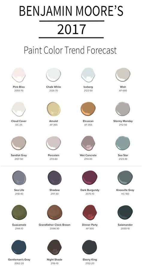 paint color trends 2017 paint color trends of 2017 see what colors are leading