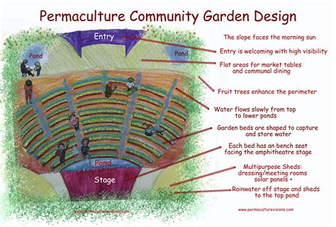permaculture garden layout permaculture community garden design permaculture