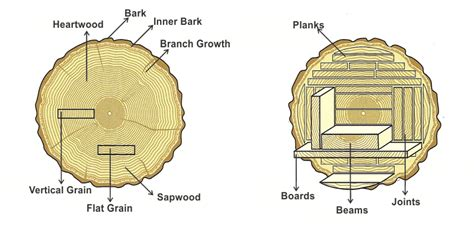 woodworking terms wood terminology refined rustic furniture