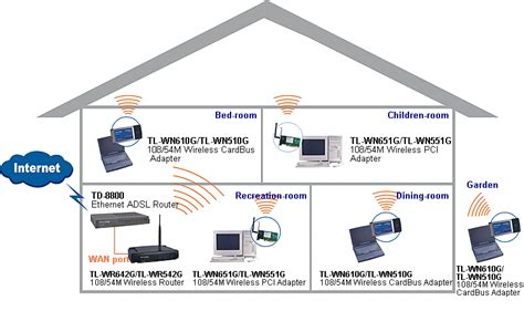 home design network tv cgi computer wares enabled ip enabled home