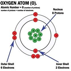 Oxygen Symbol And Number Of Protons by How To Make A 3d Model Of An Oxygen Atom Quora