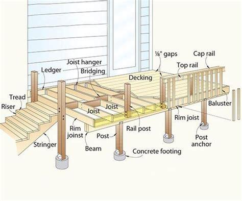 Bedroom Mirrors terminology of decks