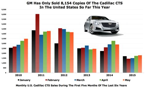 Cadillac Cts Sales by Chart Of The Day Cadillac Cts Sales Are 41 In 2015