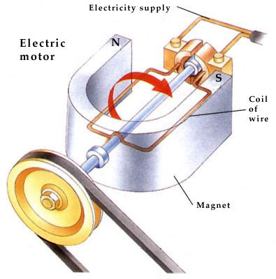 Electric Motor Works by How Do Electric Motors Work