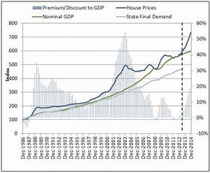 SQM: Sydney property prices to the moon! - MacroBusiness
