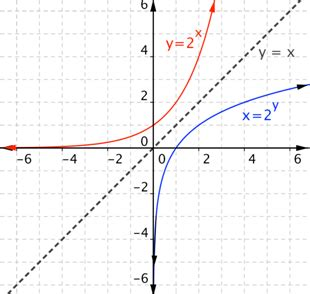 Introduction To Logarithmic Functions