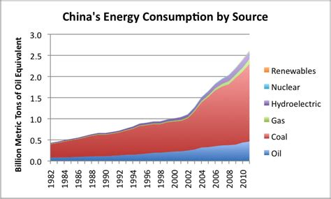 The Close Tie Between Energy Consumption, Employment, And