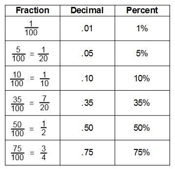 Chapter 2  Fractions, Decimals, And Percents  6th Grade Math Souliaskarimi