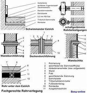 Schallschutz Wohnung Wand : schallschutz in der installationstechnik ~ Markanthonyermac.com Haus und Dekorationen