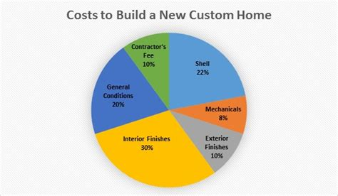 How Much Does It Cost To Build A New Custom Home? Shabby Chic Curtains For Sale Matelasse Shower Curtain White Peacock Feather Cafe Stylish Kitchen Call Indianapolis Custom Poles Sheer Rod