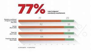 Vast Majority Of Hungarians Will Say No To Mandatory ...