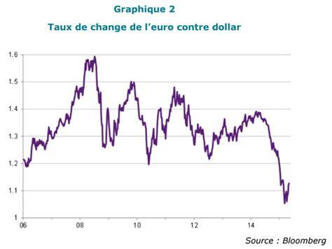 taux change us dollar forex trading