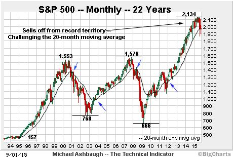 S&p 500 Threatens A Truly Longerterm Bearish Shift. How Much Would It Cost To Make An App. Tria Hair Removal Discount House Design Plan. Hsa Contribution Limits For 2013. Unix Networking Commands Csv To Qif Converter. Herb Alpert School Of Music Sae Music School. Where To Buy Cameras For Cheap. Online Msw Programs In California. Healthcare Online Education What Is Open Vpn