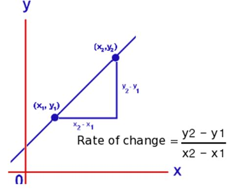 Rate Of Change Definition & Study Of Various Properties Related To It