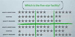 CMS Nursing Home Compare Five Star Update - Impact for ...