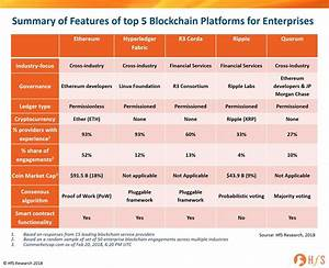The top 5 enterprise blockchain platforms you need to know ...