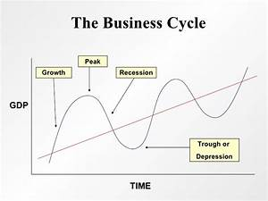 Macroeconomic issues: business cycle, unemployment ...