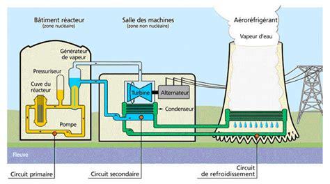 i le fonctionnement d une centrale nucl 233 aire suretenucleaire
