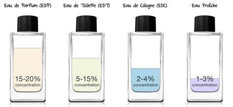 eau de toilette eau de parfum parfum extrait de parfum quelles diff 233 rences tendance