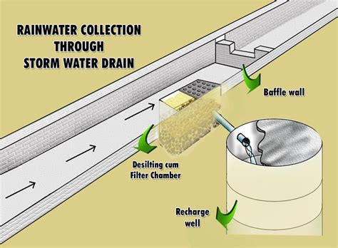 Slope Meaning In Tamil by Can Storm Water Drains Help In Recharging Groundwater