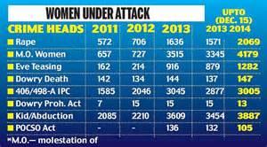 Delhi Police statistics reveal five women are raped and ...