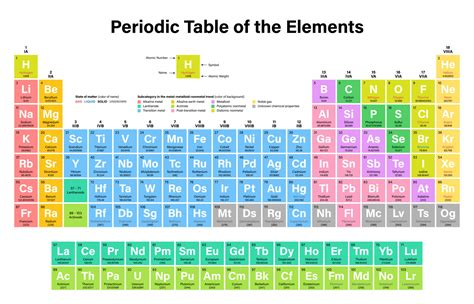 Periodic Table Video Song Free Download New Periodic Table