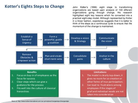 Kotter Suggests That Leadership And Management by Change Management Models A Comparison