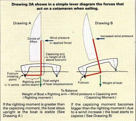 Catamaran Hull Dimensions by Catamaran Stability James Wharram Designs