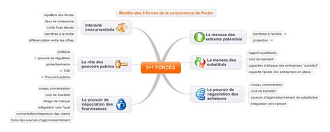 les 5 1 forces de porter en mind mapping