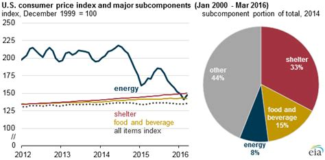 declining energy prices lower the cost of living today in energy u s energy information